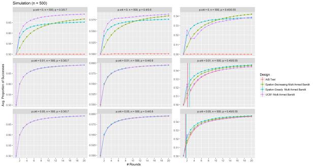 ab_mab_simulation_result_n_500.png