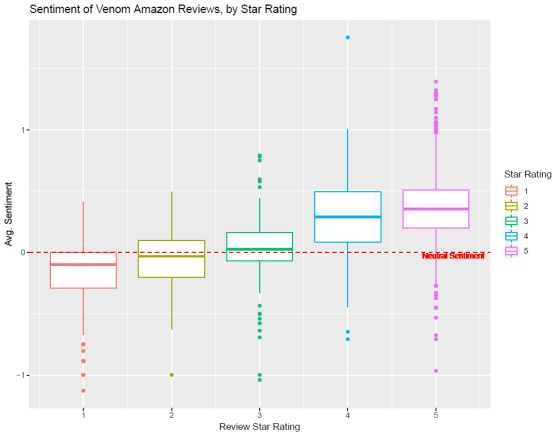Sentiment Analysis, Word Embedding, and Topic Modeling on Venom Reviews